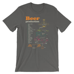 Beer T-shirt Beer Production Diagram Graphic Tee - babbletees