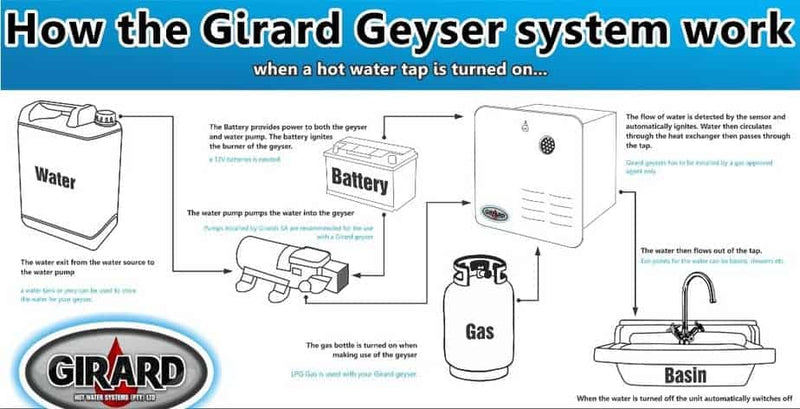 GIRARD ENDLESS HOT WATER UNIT GSWH2 TANKLESS Instantaneous water HEATER GIRARD