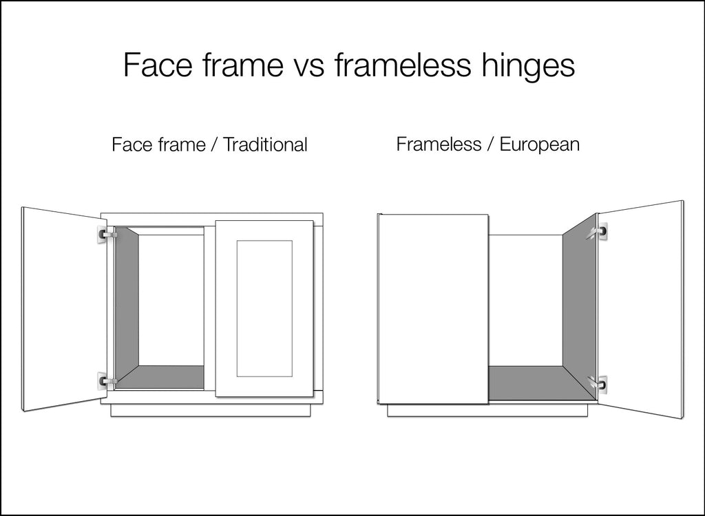Frameless cabinets accept only one type of door. Known as \