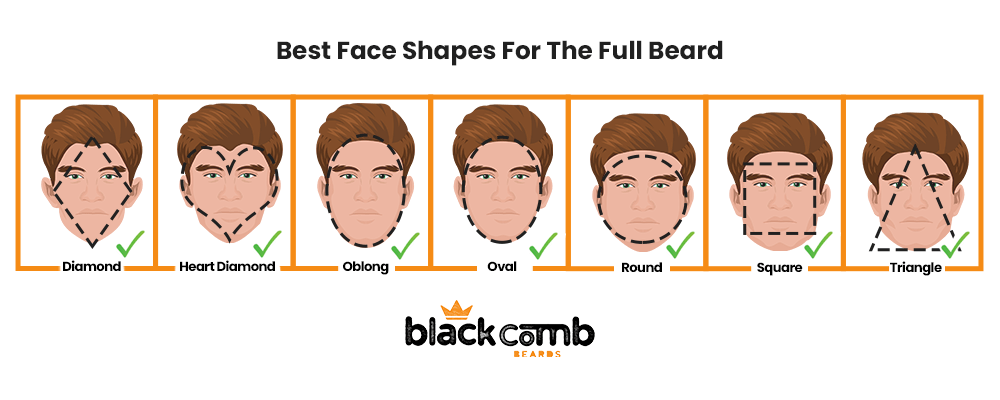 Best Face Shapes for the Full Beard Style