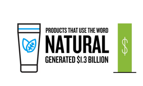 Products that use the word natural generated $1.3 billion