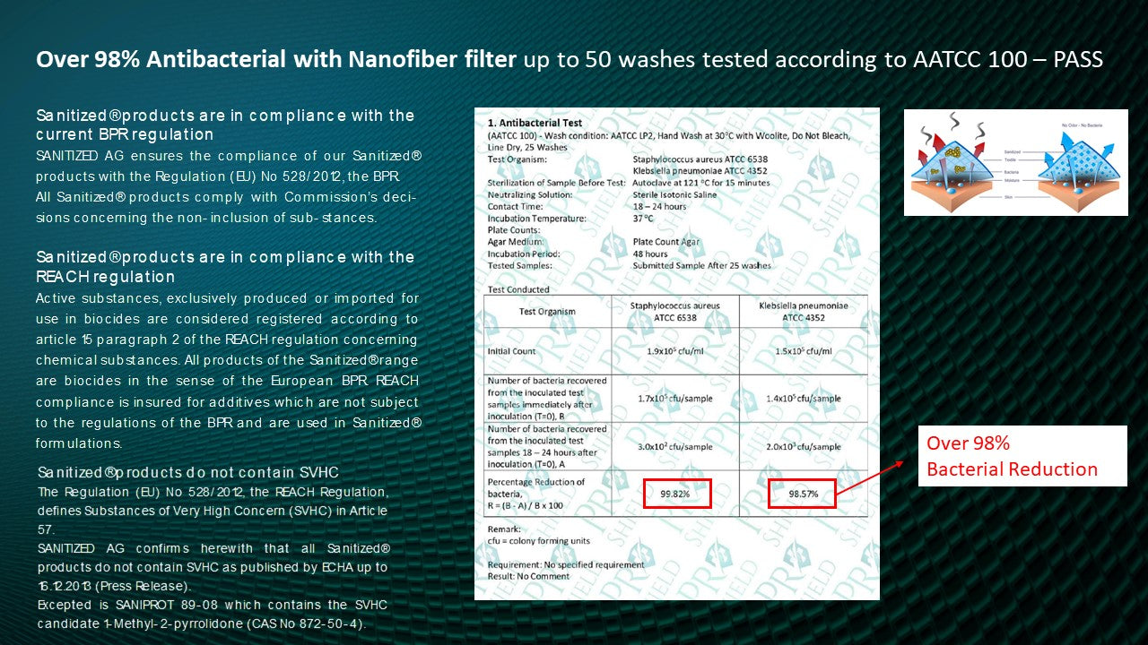 over 98% antibacterial with nanofiber filter up to 50 washes