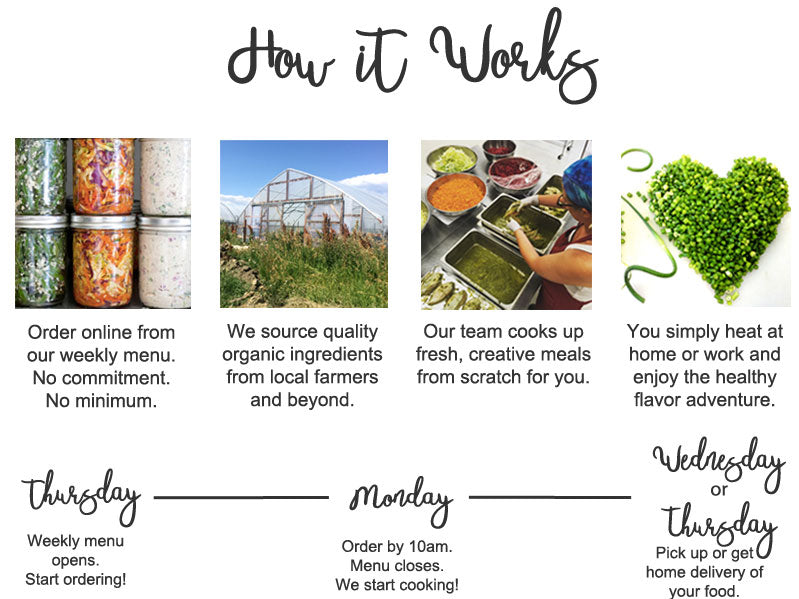how it works to order our healthy prepared meals with organic and local ingredients