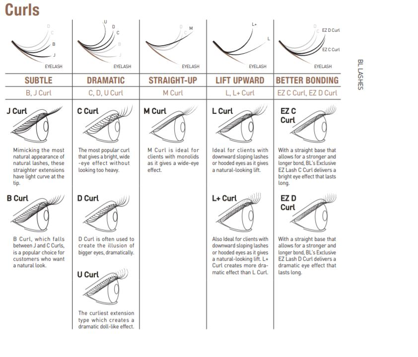 BL Blink eyelash extensions and supplies - curl chart
