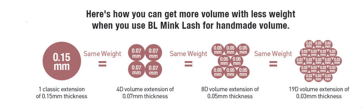 How to calculate lash extension weight