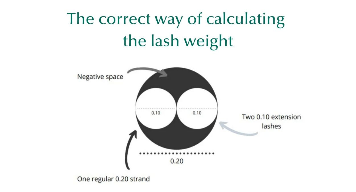 The correct way of calculating the lash weight