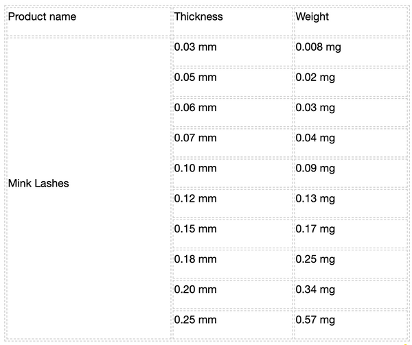 Mink lash extension weight calculation