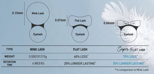 What are super flat lashes by bl blink eyelash extension supplies and wholesale