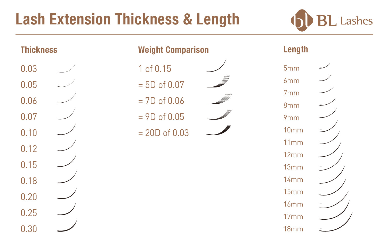 lash chart for extension lash weight, thickness and length