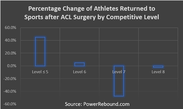Percentage-Change-of-Athletes-Returned-to-Sports