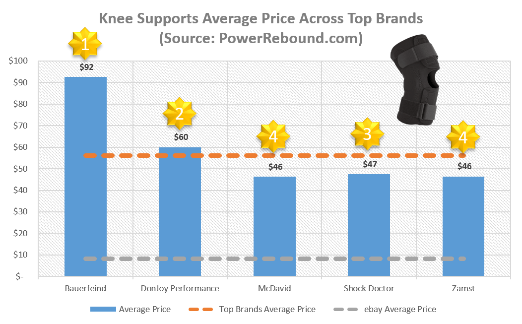 knee-supports-average-price