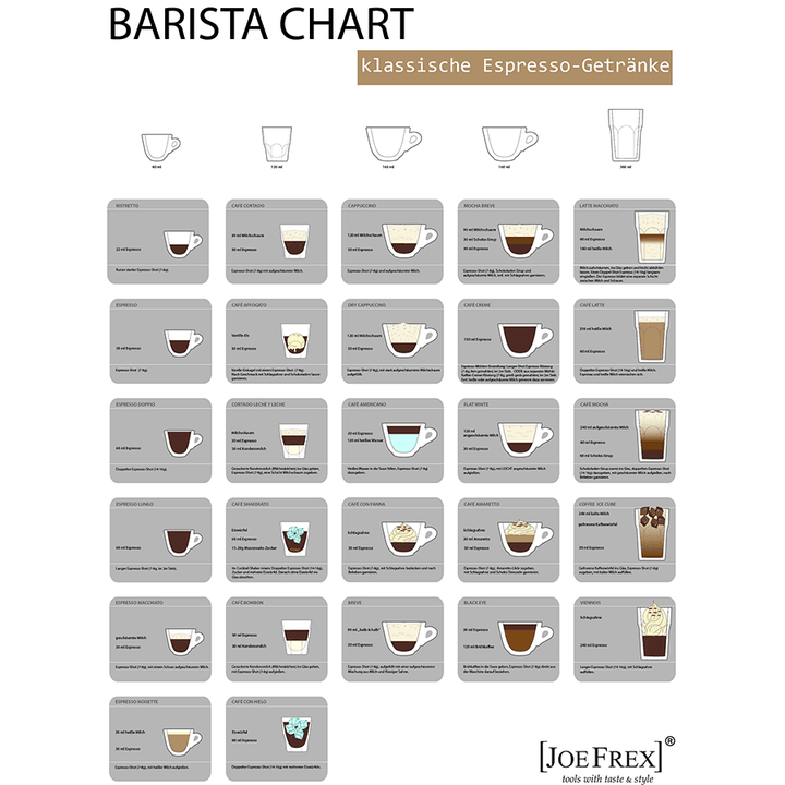 Wandplakat Barista Chart in Deutsch - ROFFEE COFFEE