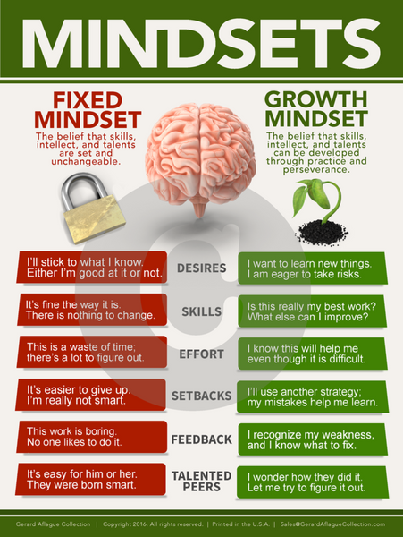Growth Mindset Chart