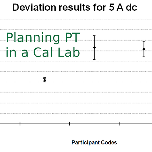 Planning Appropriate PT in a Calibration Laboratory