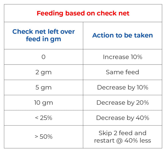 Feeding based on Check net in aquaculture