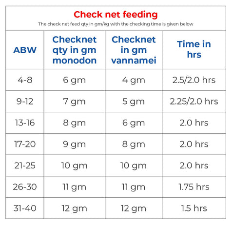Check net Feeding