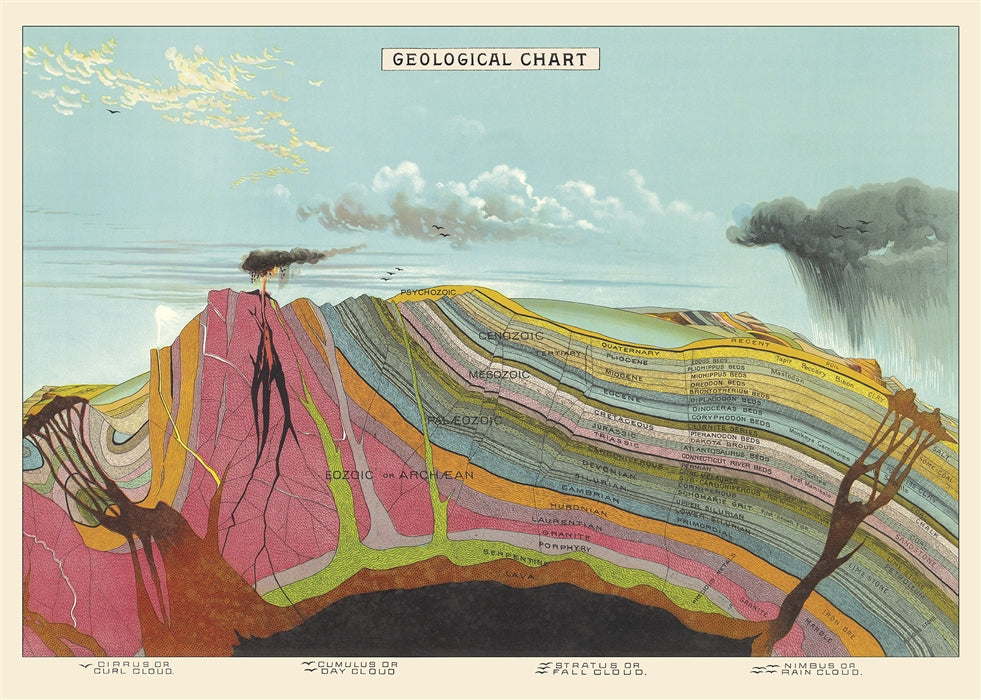 Geological Chart Poster Wrap