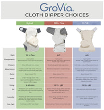 Load image into Gallery viewer, GroVia O.N.E. Reusable Baby Cloth Diaper (Cloud)