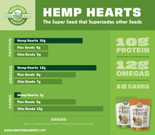 Load image into Gallery viewer, Manitoba Harvest Organic Hemp Hearts Raw Shelled Hemp Seeds, 12oz; with 10g Protein & Omegas per Serving, Non-GMO, Gluten Free