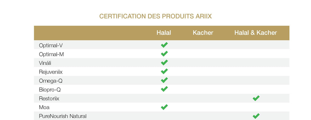 Presentation Table Part 1 (which aiix products are kosher or halal?)