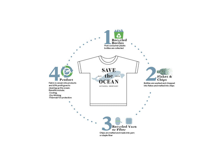 Save the Ocean Recycled blue sailboat short sleeve shirt