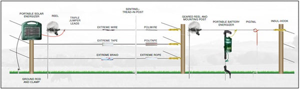 Temporary 3-Strand Electric Fence System (all livestock) | Southwest on electric fence circuit, electric fence ignition coil, solar electric fence installation diagram, electric fence cover, electric fence guide, electric fence controls, electric fence capacitor, electric dog fence, electric fence accessories, electric fence schematic, electric fence grounding diagram, electric fence generator, electric fence wire, electric fence lightning diverters, electric fence safety, electric fence parts diagram, electric fence battery, electric fence for goats, fence charger diagram, electromagnet circuit diagram,