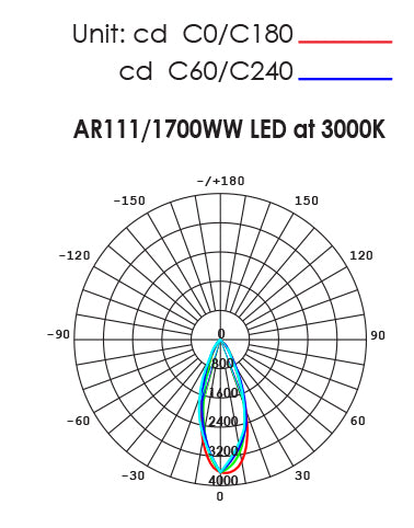 SAL AR111 LED lamp module, dimmable