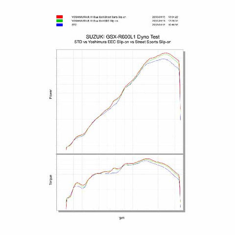 YM-170-571-5520/50 - Yoshimura R-11 dual exit slip-on for 2011 onwards Suzuki GSX-R600 and GSXR-750 with either a metal magic or stainless cover - dyno chart