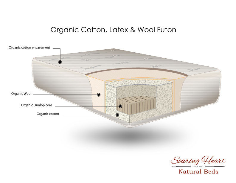 100 GOTS GOLS Certified Organic Mattresses Handcrafted in