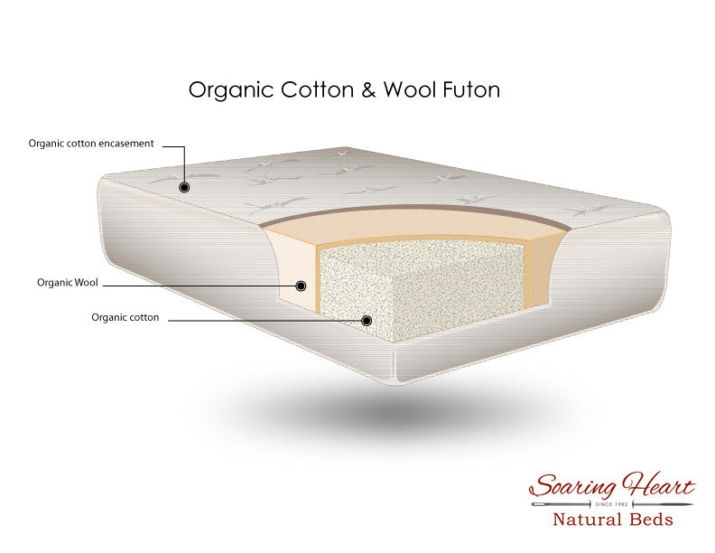 futons require occasional flipping so that they wear evenly  this reduces body impressions which unfortunately can make a futon less  fortable over     organic gots certified cotton  u0026 premium wool futon   soaring heart      rh   soaringheart