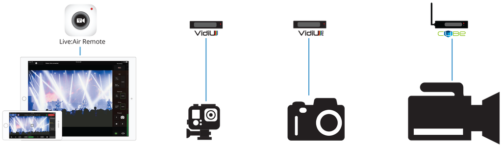 Live:Air interface with various video cameras as inputs