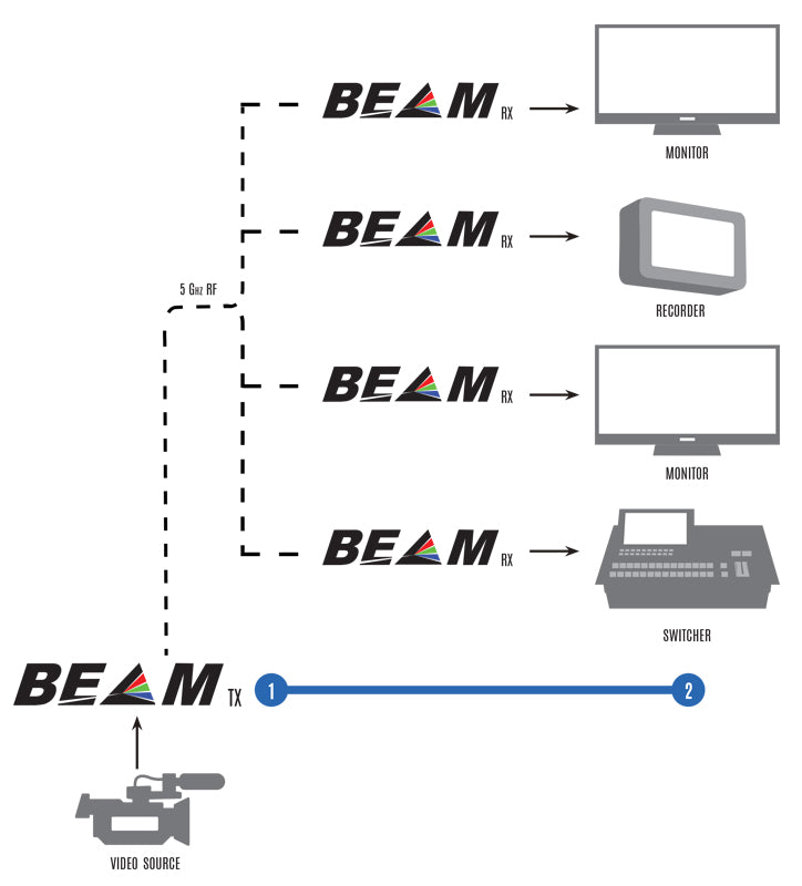 Beam Diagram showing streaming to monitors, recorders and switchers