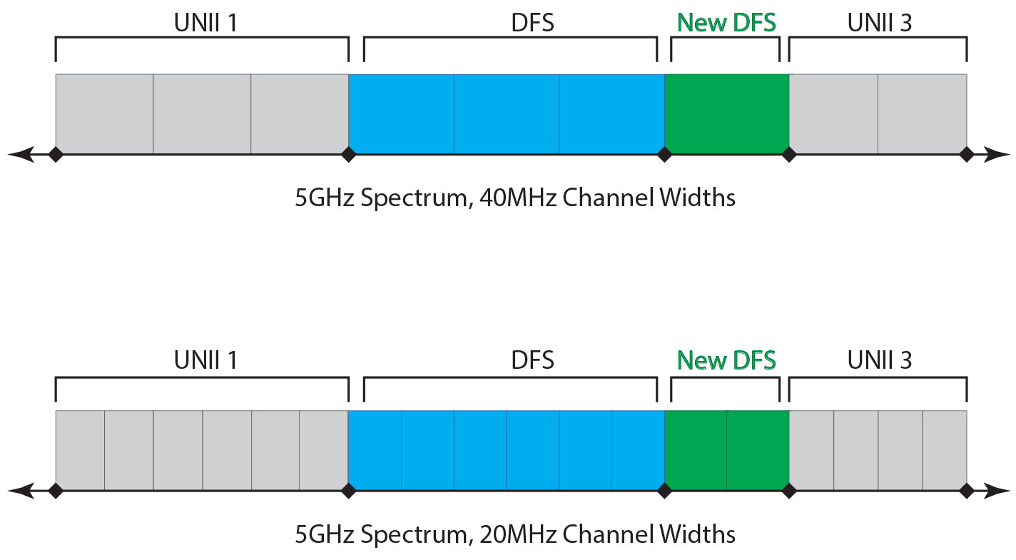 Spectrum graph display of the additional channels the Bolt is capable of streaming