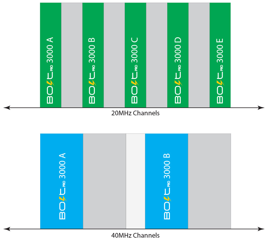 Diagram displaying Bolt 1000 and Bolt 3000 being used on 20Mhz/40MHz Channels
