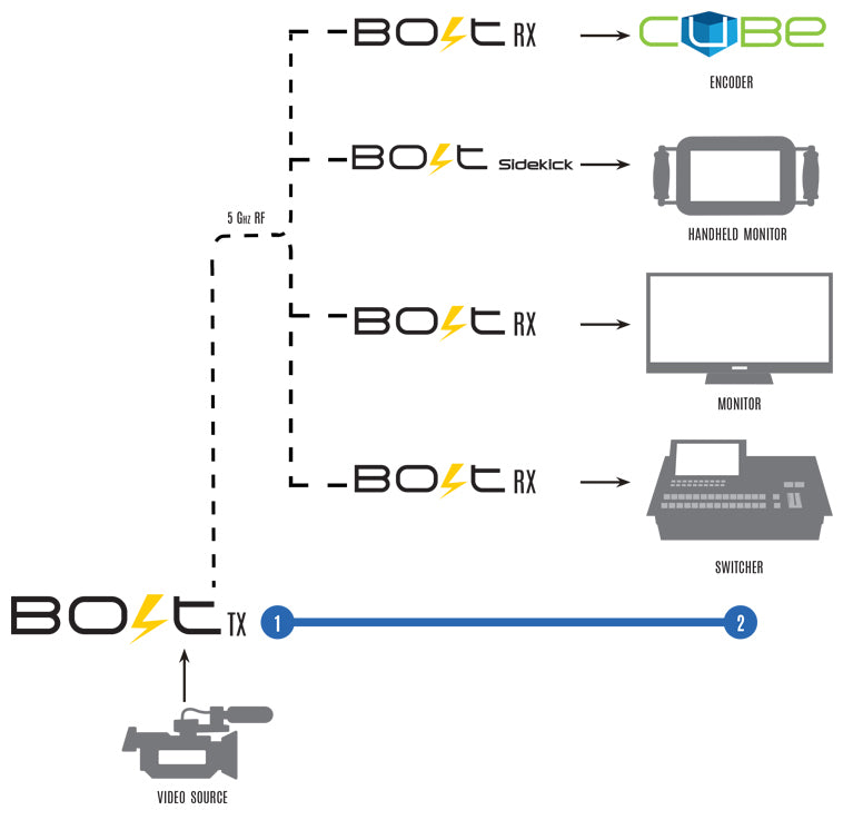 Diagram of Bolt transmitter multicasting to Cube Encoders, Handheld monitors, Monitors and switchers