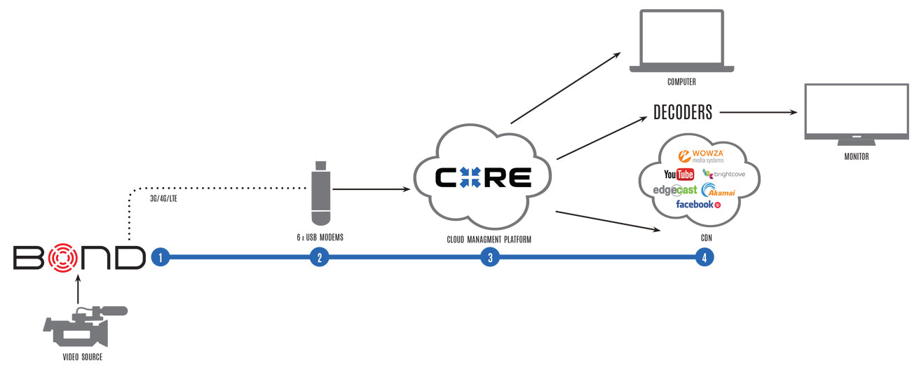 A workflow diagram of core management with Teradek Bond