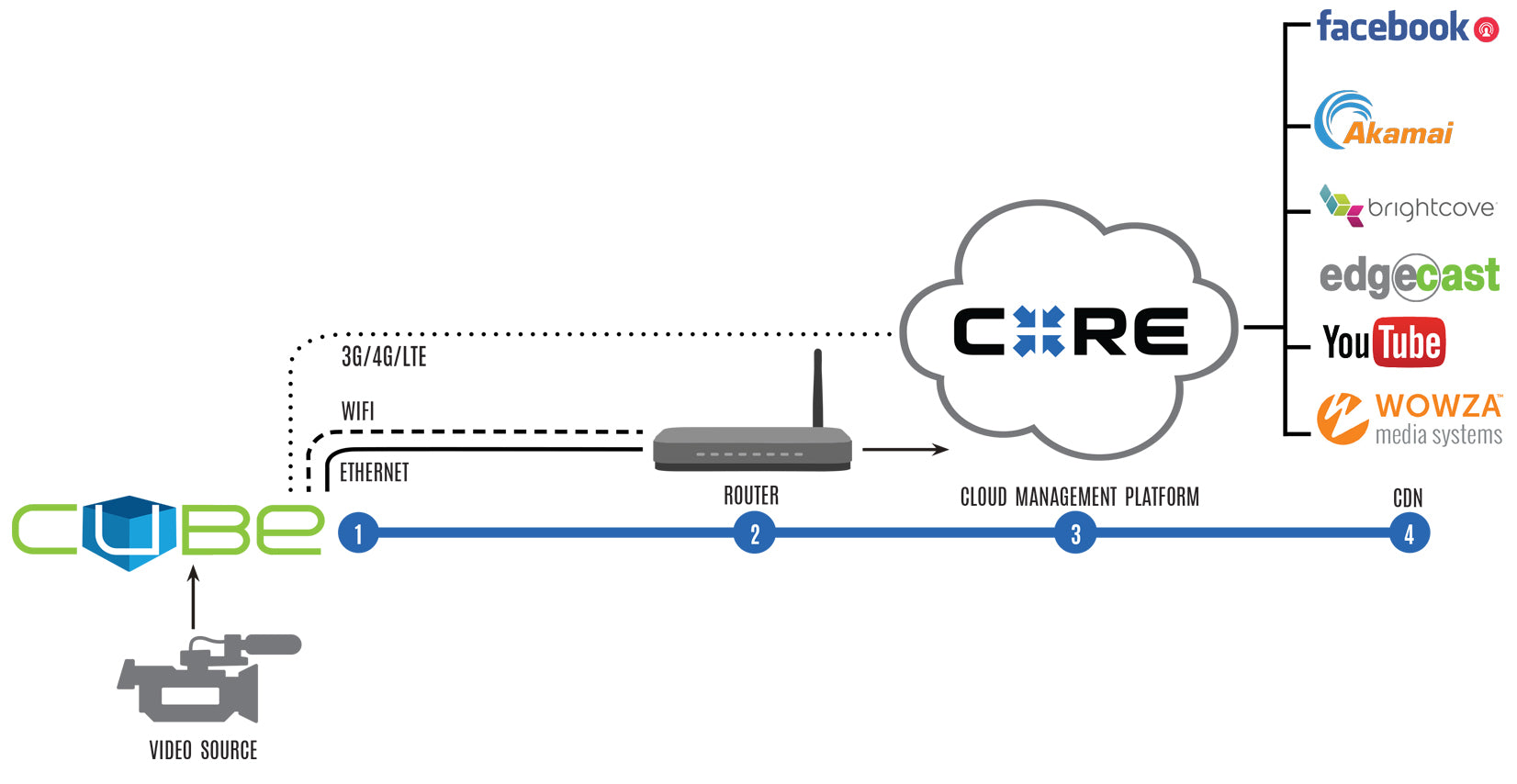Diagram of core cloud management which allows you to stream to any platform