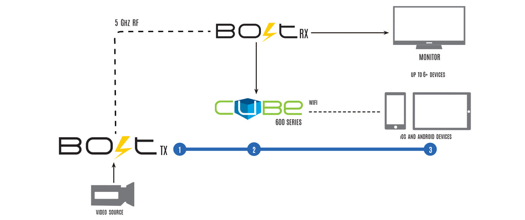 Cube & Bolt workflow