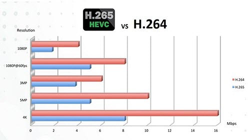 4 Reasons Why HEVC (H 265) Matters, and How You Can Start