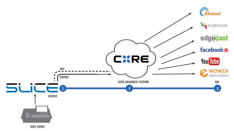 Diagram of Slice doing multipoint streaming with Core