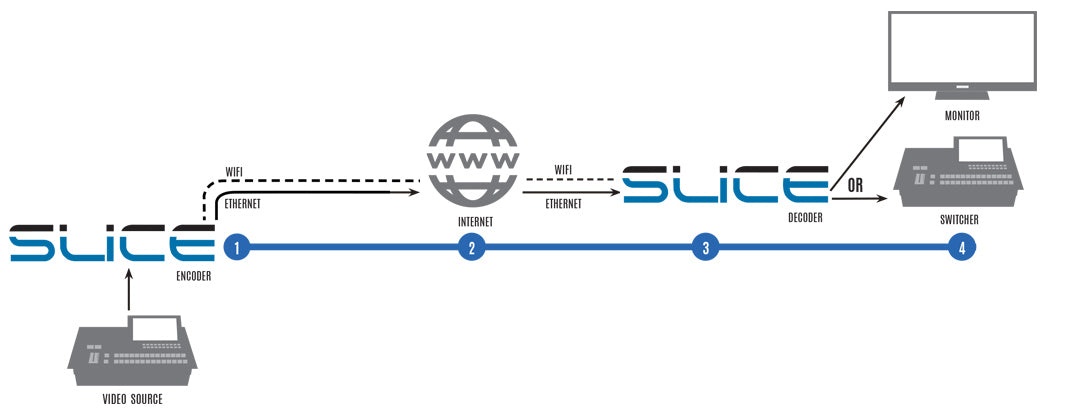 diagram of Slice doing Point to Point streaming with Core