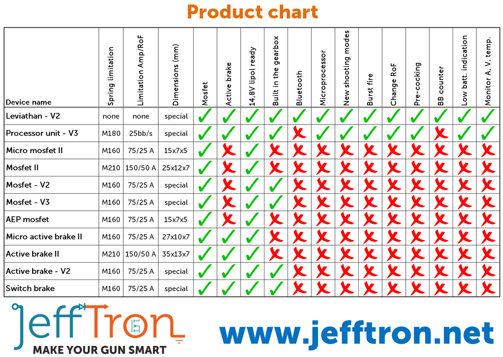 Jefftron Leviathan Fully Programmable Mosfet (Rear Wired)