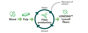 Lenzing Tencel sustainable production of lycoell fibers