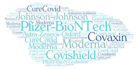 Word Cloud of Covid Research