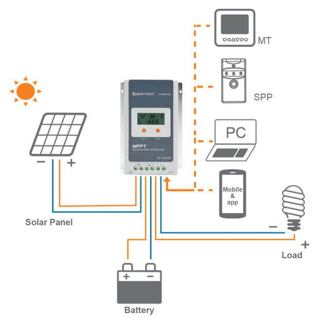 ACOPWER 20A MPPT Solar Charge Controller