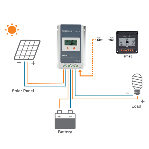 ACOPOWER 20A MPPT Solar Charge Controller with Remote Meter MT-50 - acopower