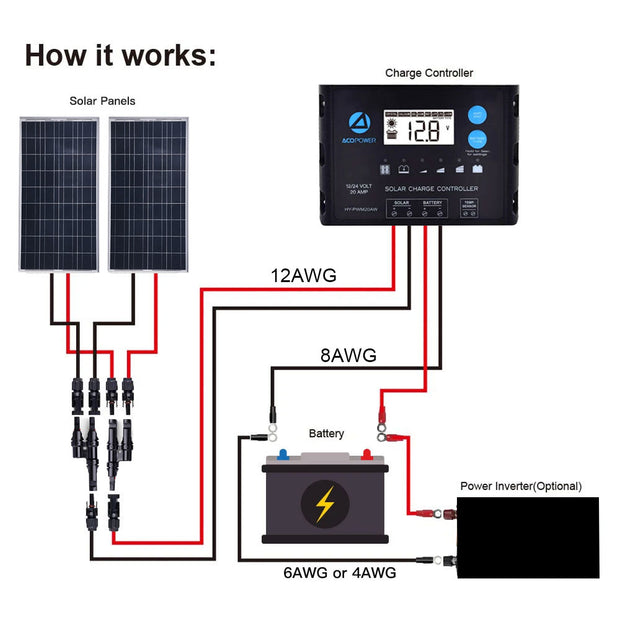 ACOPOWER 200W 12V Poly Solar RV Kits, 20A PWM Charge Controller
