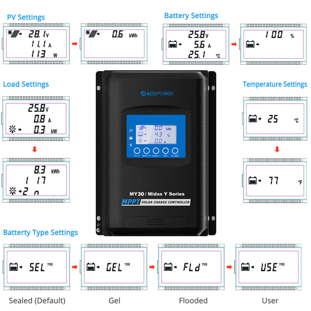 ACOPOWER Midas 30A MPPT Solar Charge Controller