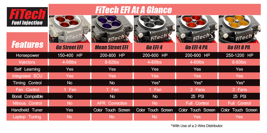 What's the difference between FiTech GO Street EFI & GO EFI