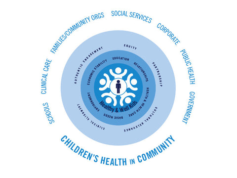 Children's Health in Community